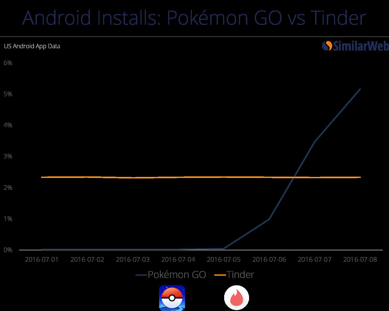Pokemon Go Marketing / Data by Similarweb