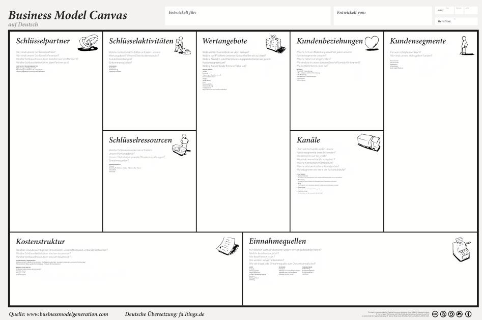 Internet-Geschäft mit Business Modell Canvas