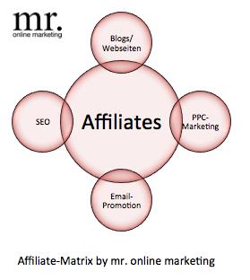 eigenes-partnerprogramm-affiliate-matrix
