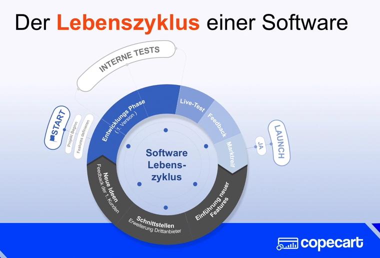 CopeCart Lebenszyklus einer Software